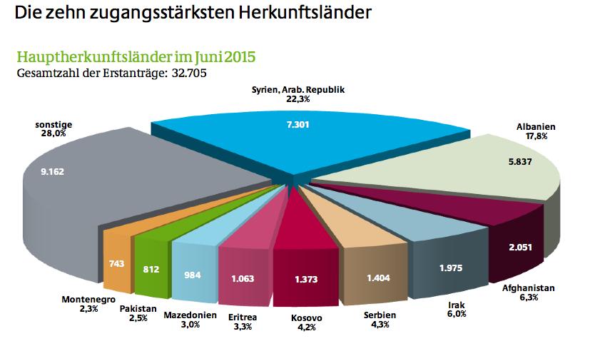 Bundesamt Für Migration Und Flüchtlinge Statisten