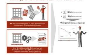"""EOS Studie """"Europäische Zahlungsgewohnheiten"""" 2017 - Fehler im System: Unternehmen verschenken ihr Geld (FOTO)"""
